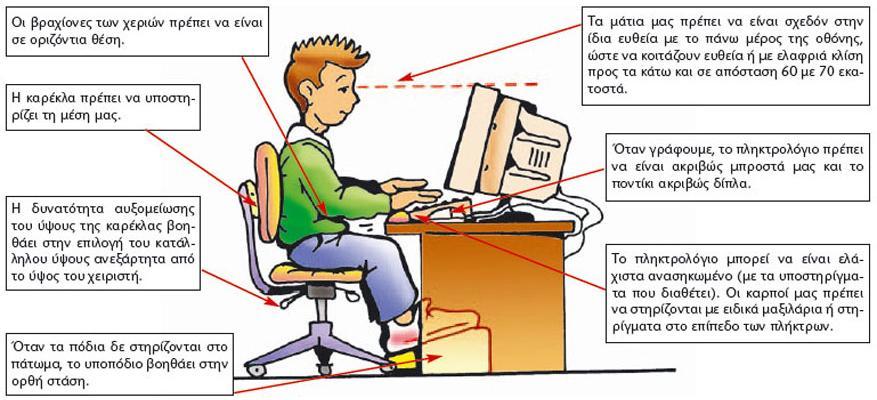 Εργονομικές συμβουλές γραφείου